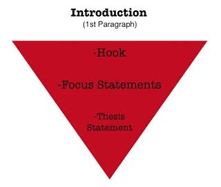 How to write a good introduction thesis statement